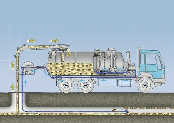 гидродинамическая прочистка канализации